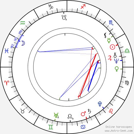 Petr Musílek день рождения гороскоп, Petr Musílek Натальная карта онлайн