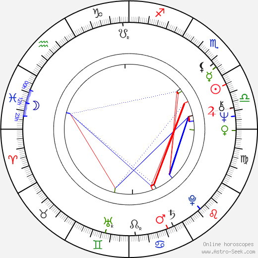 Regina Razovová tema natale, oroscopo, Regina Razovová oroscopi gratuiti, astrologia