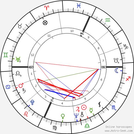 Robert Peter Gale astro natal birth chart, Robert Peter Gale horoscope, astrology