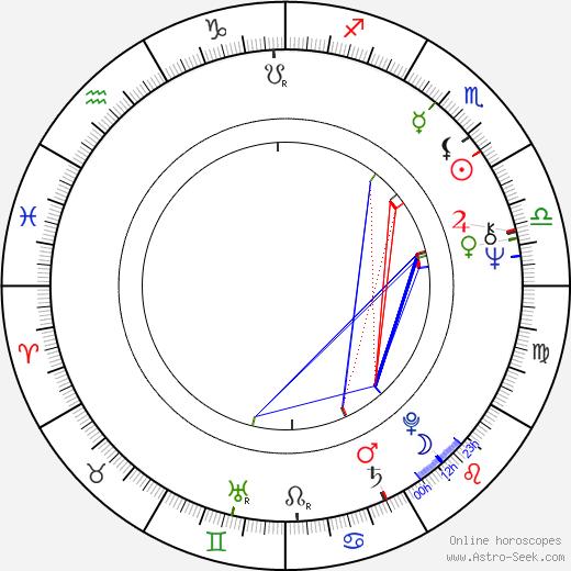 Simon Brett birth chart, Simon Brett astro natal horoscope, astrology