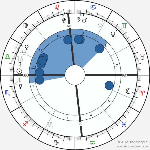 Swami Siva wikipedia, horoscope, astrology, instagram