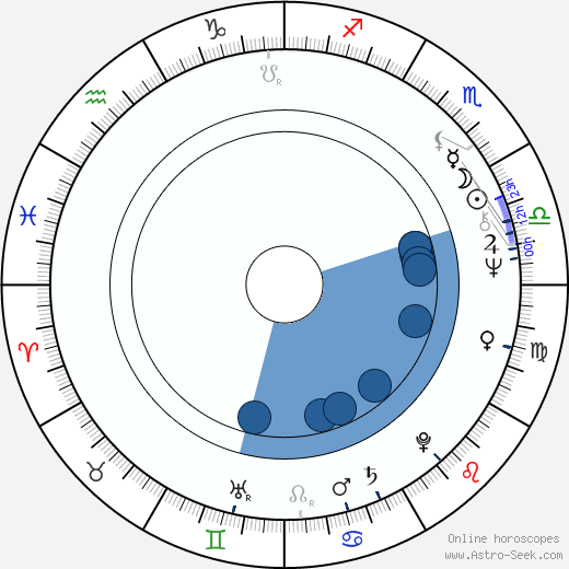 Terho Pursiainen wikipedia, horoscope, astrology, instagram
