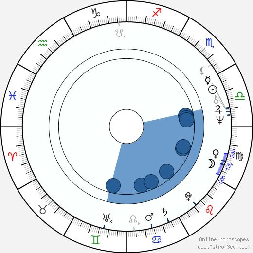 Udo Thomer wikipedia, horoscope, astrology, instagram
