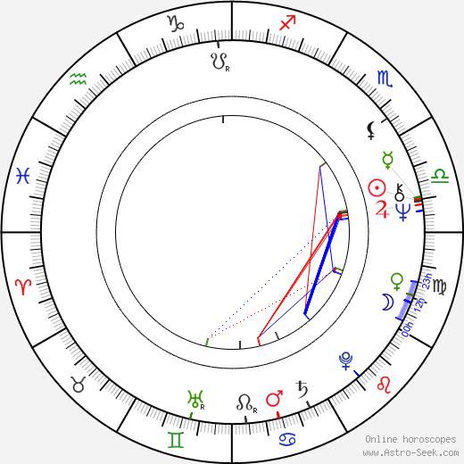 Udo Thomer birth chart, Udo Thomer astro natal horoscope, astrology