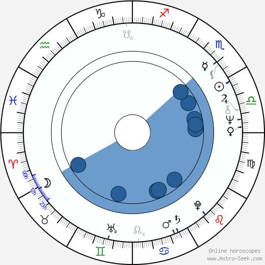 Vojtěch Steklač wikipedia, horoscope, astrology, instagram