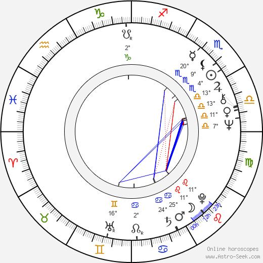Wayne Fontana birth chart, biography, wikipedia 2019, 2020