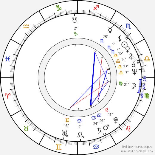 William R. Berkley birth chart, biography, wikipedia 2019, 2020
