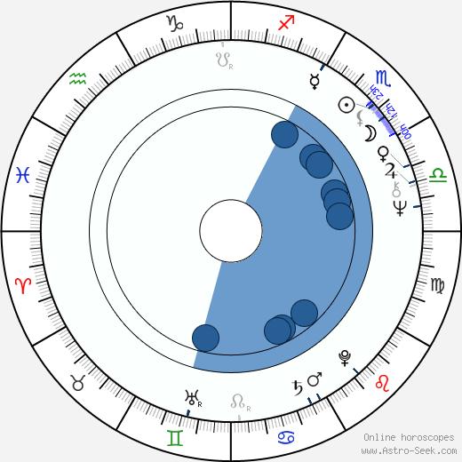 Alain Noury wikipedia, horoscope, astrology, instagram