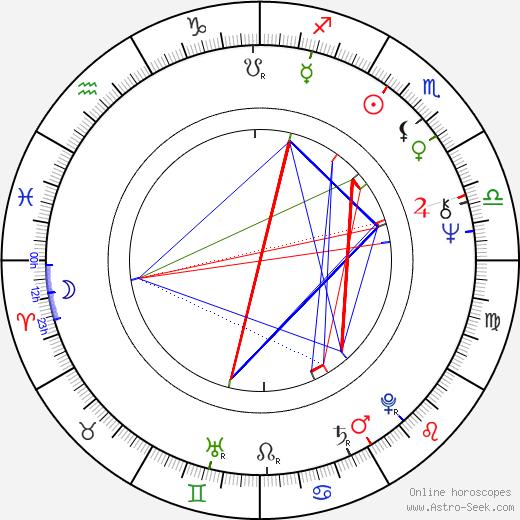 Алена Прохазкова Alena Procházková день рождения гороскоп, Alena Procházková Натальная карта онлайн