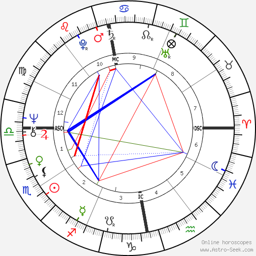 Anni-Frid Lyngstad astro natal birth chart, Anni-Frid Lyngstad horoscope, astrology