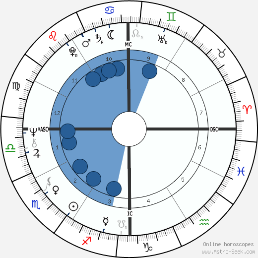 Assi Dayan horoscope, astrology, sign, zodiac, date of birth, instagram