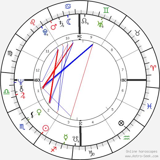 Assi Dayan tema natale, oroscopo, Assi Dayan oroscopi gratuiti, astrologia