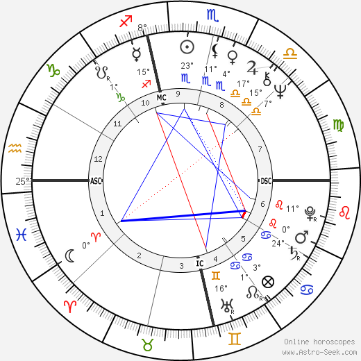 Bob Gunton birth chart, biography, wikipedia 2018, 2019