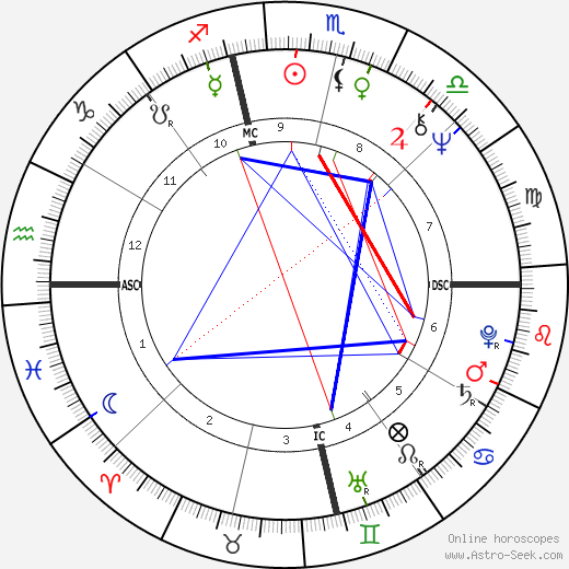 Bob Gunton astro natal birth chart, Bob Gunton horoscope, astrology
