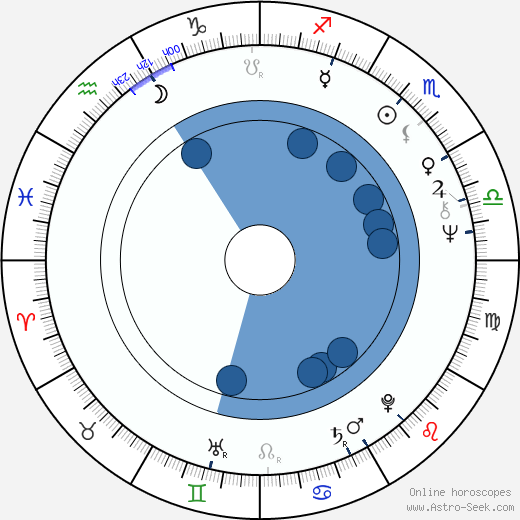 Dana Syslová wikipedia, horoscope, astrology, instagram