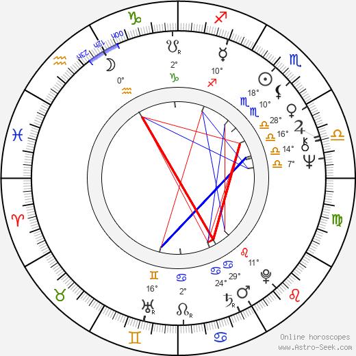 Dana Syslová birth chart, biography, wikipedia 2019, 2020