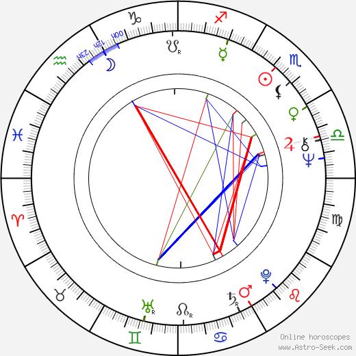 Dana Syslová astro natal birth chart, Dana Syslová horoscope, astrology
