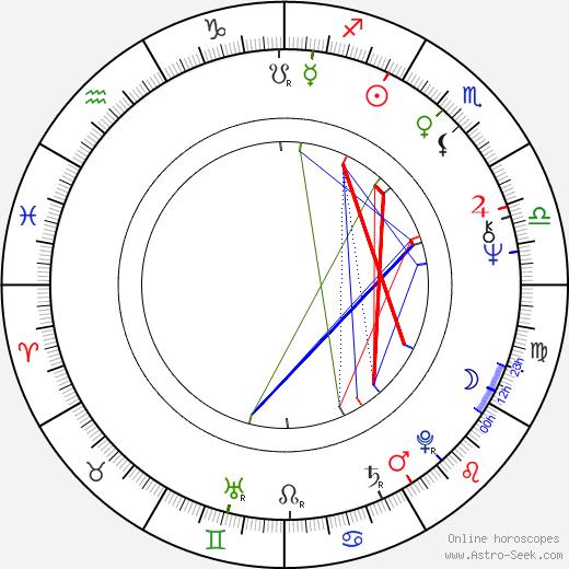 Daniel Davis astro natal birth chart, Daniel Davis horoscope, astrology