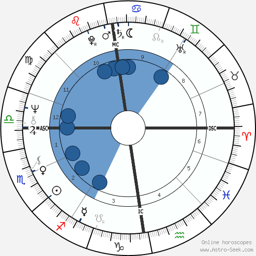 Dennis Nilsen wikipedia, horoscope, astrology, instagram