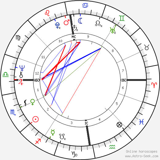 Dennis Nilsen astro natal birth chart, Dennis Nilsen horoscope, astrology