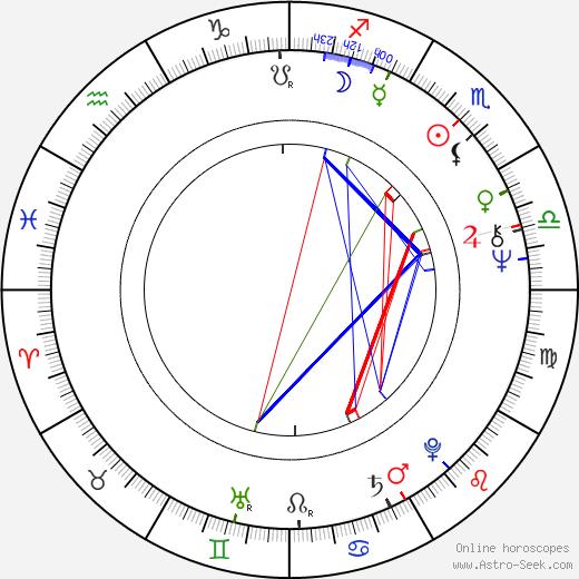 Earl Boen birth chart, Earl Boen astro natal horoscope, astrology