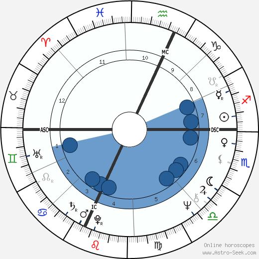 Eric Edward wikipedia, horoscope, astrology, instagram