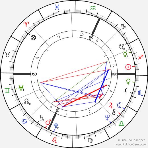 Eric Edward день рождения гороскоп, Eric Edward Натальная карта онлайн