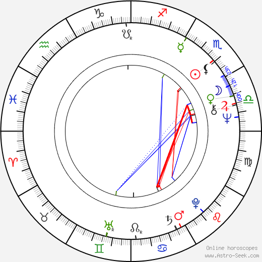 Eva Jelínková birth chart, Eva Jelínková astro natal horoscope, astrology