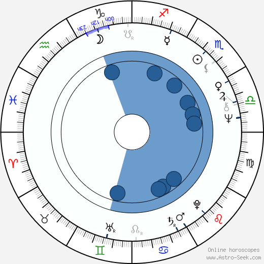 Gene Palumbo wikipedia, horoscope, astrology, instagram