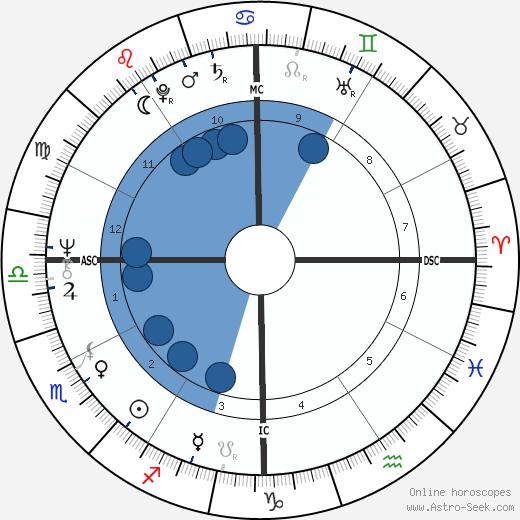 George Webster wikipedia, horoscope, astrology, instagram