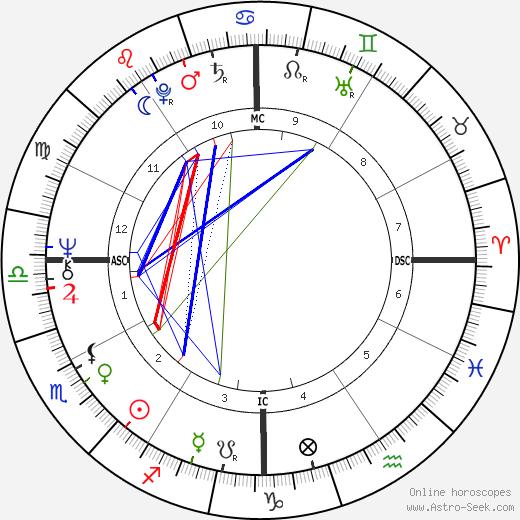 George Webster astro natal birth chart, George Webster horoscope, astrology
