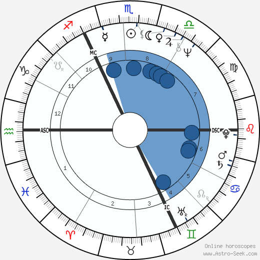 Georges Anselme wikipedia, horoscope, astrology, instagram