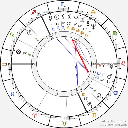 Georges Anselme birth chart, biography, wikipedia 2019, 2020