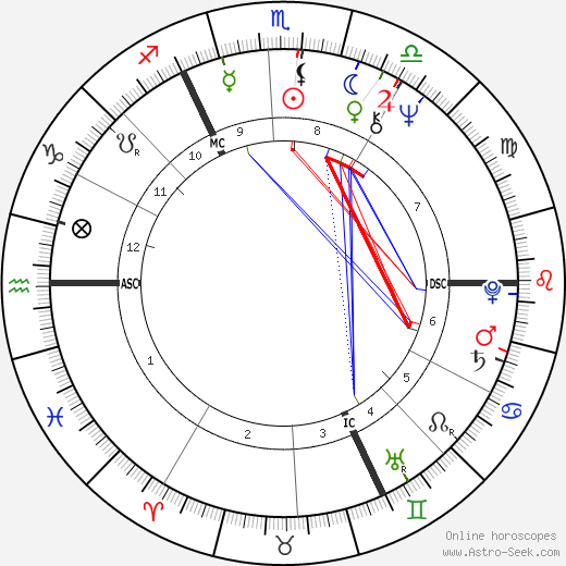 Georges Anselme birth chart, Georges Anselme astro natal horoscope, astrology