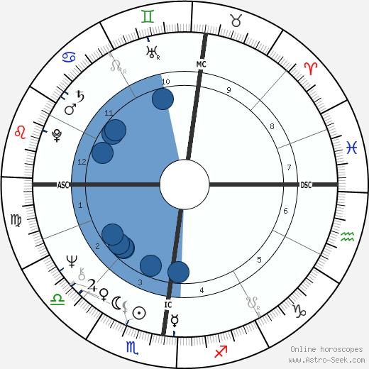 Gerd Muller wikipedia, horoscope, astrology, instagram
