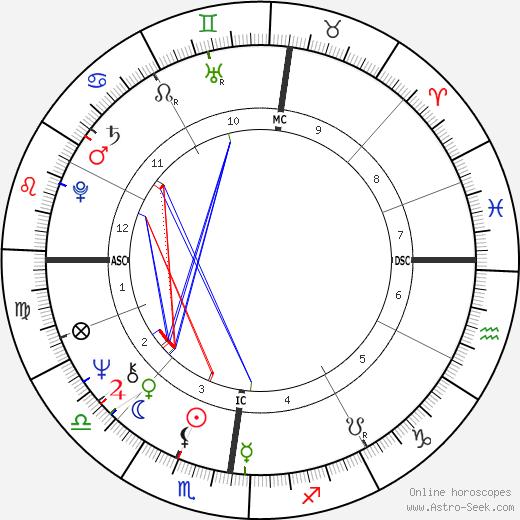 Gerd Muller tema natale, oroscopo, Gerd Muller oroscopi gratuiti, astrologia