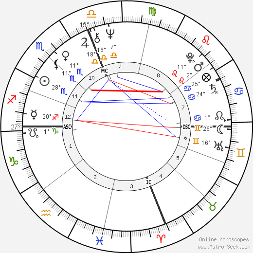 Goldie Hawn birth chart, biography, wikipedia 2017, 2018