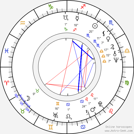 Ilona Bartosińska birth chart, biography, wikipedia 2019, 2020
