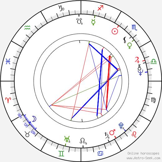 Ilona Bartosińska birth chart, Ilona Bartosińska astro natal horoscope, astrology