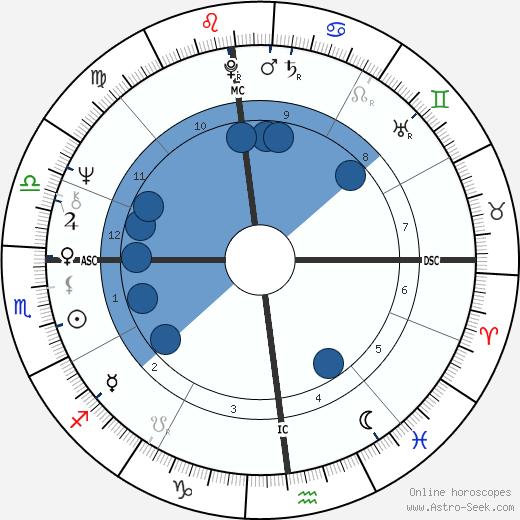 Isabelle Secondi wikipedia, horoscope, astrology, instagram