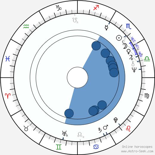 Jamie Brown wikipedia, horoscope, astrology, instagram