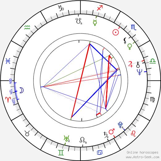 Jan Bucquoy astro natal birth chart, Jan Bucquoy horoscope, astrology