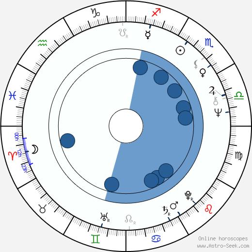 Jay Hammer wikipedia, horoscope, astrology, instagram