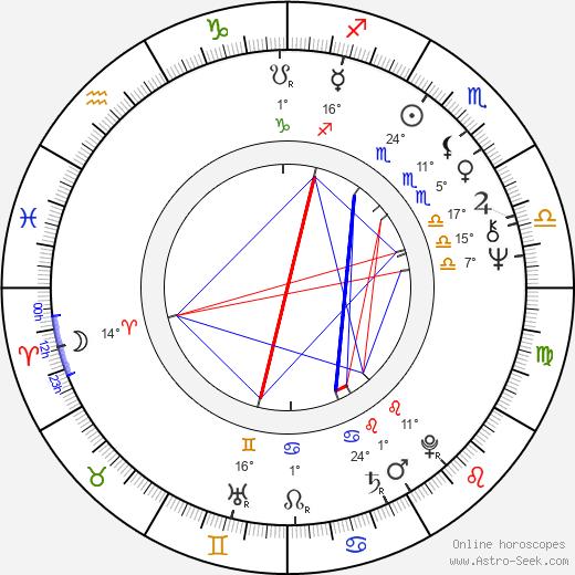 Jay Hammer birth chart, biography, wikipedia 2020, 2021