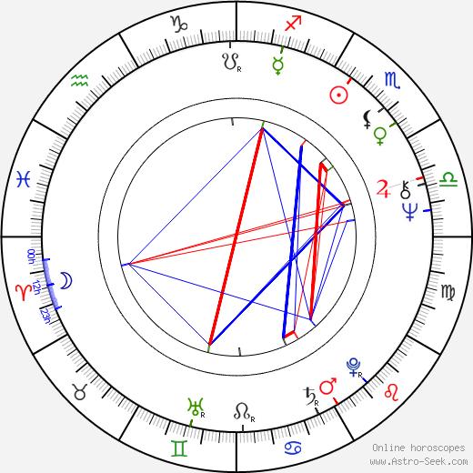 Jay Hammer birth chart, Jay Hammer astro natal horoscope, astrology