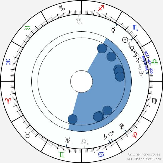 Jerry Wasserman wikipedia, horoscope, astrology, instagram