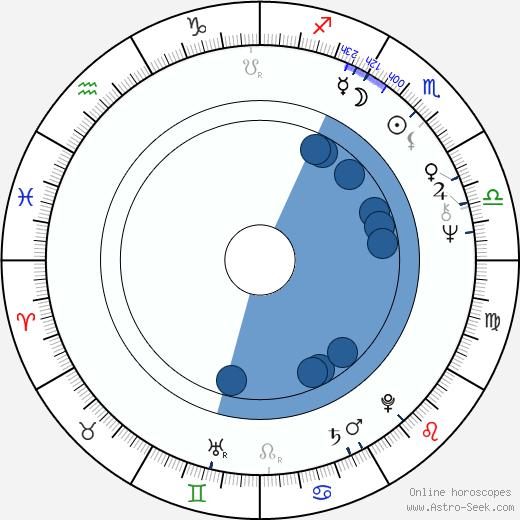 Jiří Žáček wikipedia, horoscope, astrology, instagram