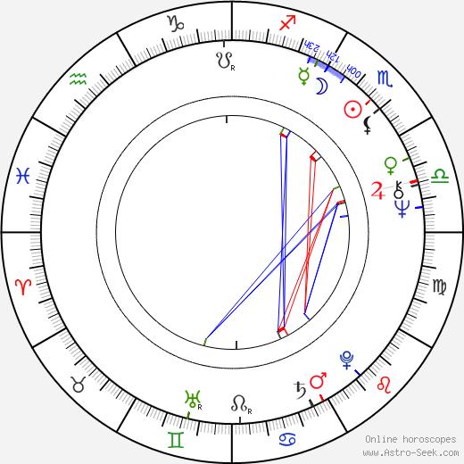 Jiří Žáček astro natal birth chart, Jiří Žáček horoscope, astrology
