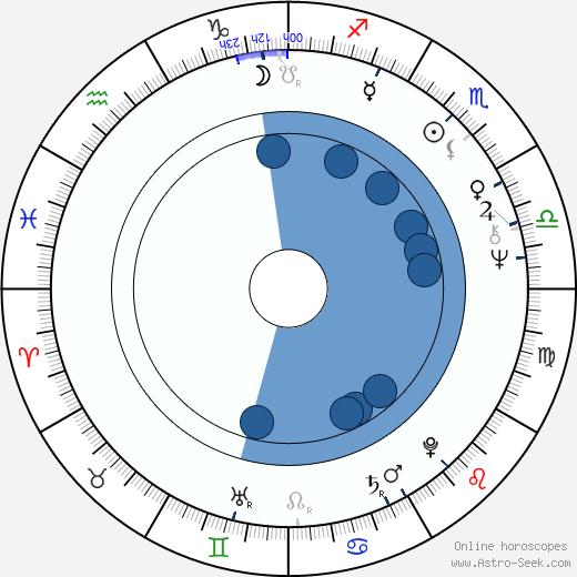 Jörg Grünler wikipedia, horoscope, astrology, instagram