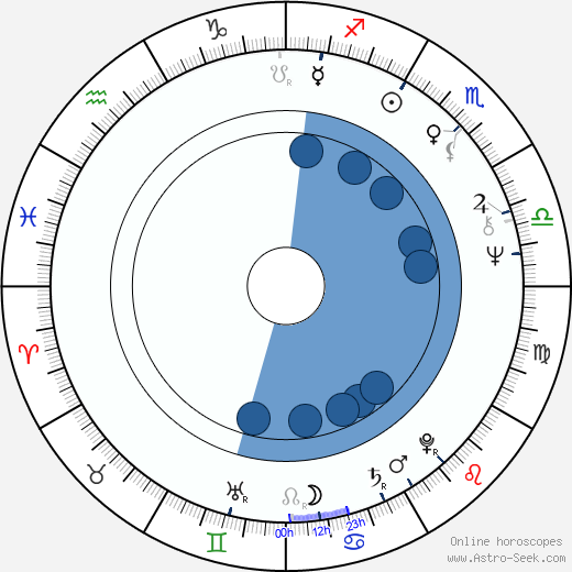 Kari Tapio wikipedia, horoscope, astrology, instagram